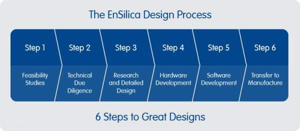 embedded system development process pdf