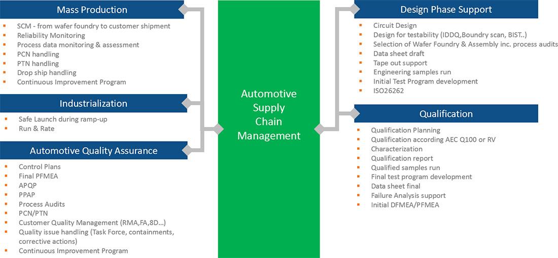 automotive-supply-1100w-v1
